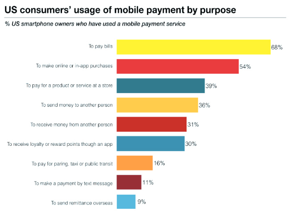 US Consumer Mobile Payment